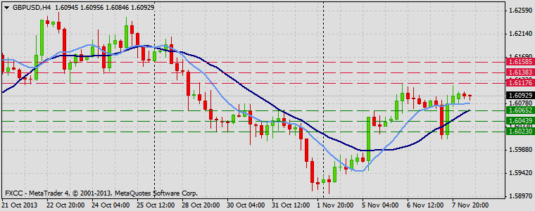 Forex Technical & Market Analysis FXCC Nov 08 2013 GBPUSD