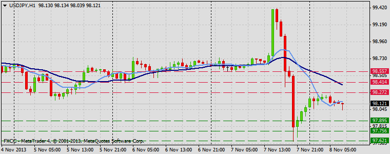 Forex Technical & Market Analysis FXCC Nov 08 2013 USDJPY