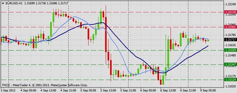 Forex Technical & Market Analysis FXCC Sep 09 2013 EURUSD