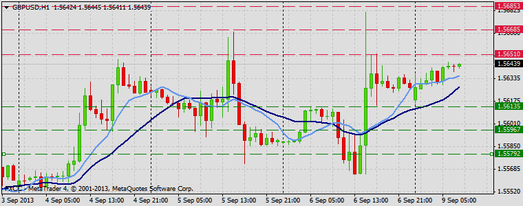 Forex Technical & Market Analysis FXCC Sep 09 2013 GBPUSD