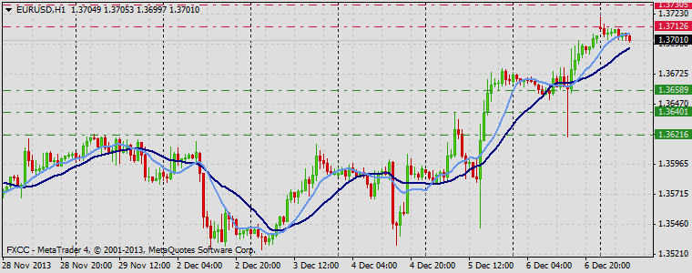 Forex Technical & Market Analysis FXCC Dec 09 2013 EURUSD