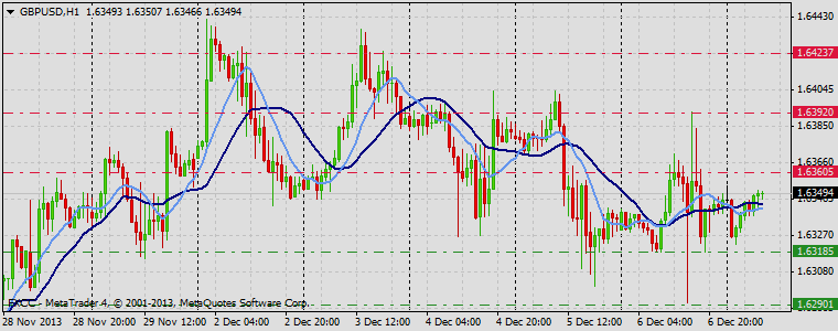 Forex Technical & Market Analysis FXCC Dec 09 2013 GBPUSD