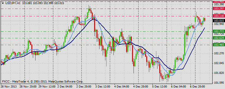 Forex Technical & Market Analysis FXCC Dec 09 2013 USDJPY
