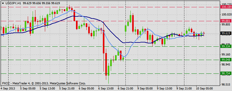 Forex Technical & Market Analysis FXCC Sep 10 2013 USDJPY