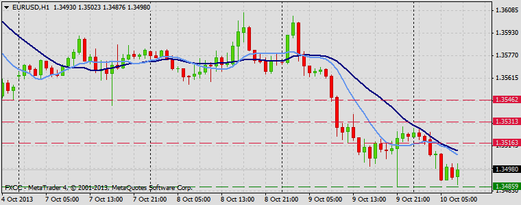 Forex Technical & Market Analysis FXCC Oct 10 2013 EURUSD