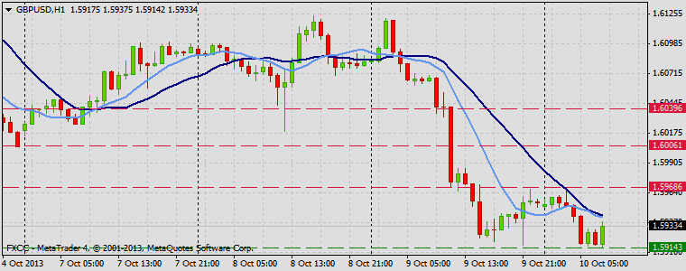 Forex Technical & Market Analysis FXCC Oct 10 2013 GBPUSD