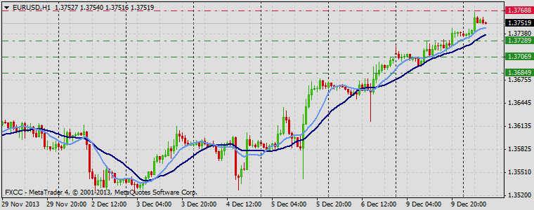 Forex Technical & Market Analysis FXCC Dec 10 2013 EURUSD