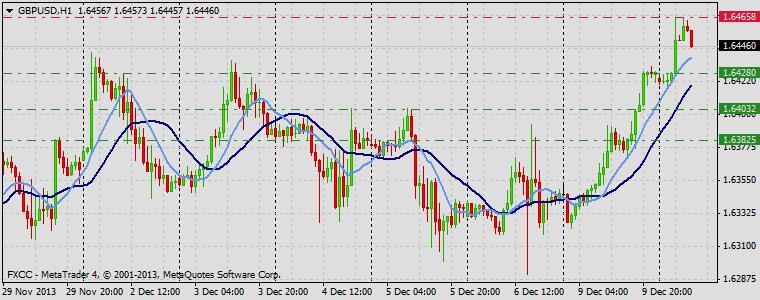 Forex Technical & Market Analysis FXCC Dec 10 2013 GBPUSD