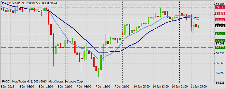 Forex Technical & Market Analysis FXCC Jun 11 2013 USDJPY