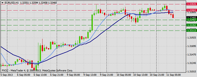 Forex Technical & Market Analysis FXCC Sep 11 2013 EURUSD