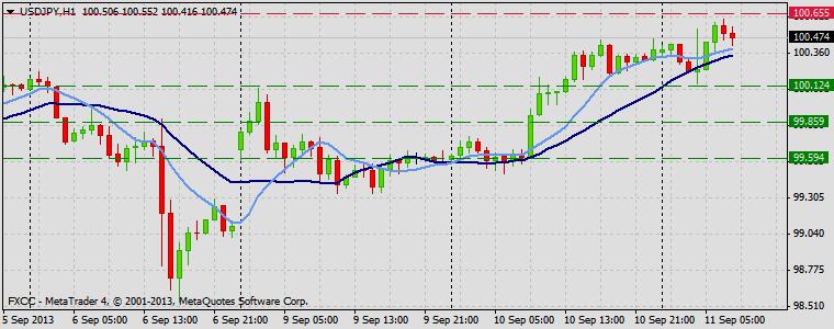 Forex Technical & Market Analysis FXCC Sep 11 2013 USDJPY