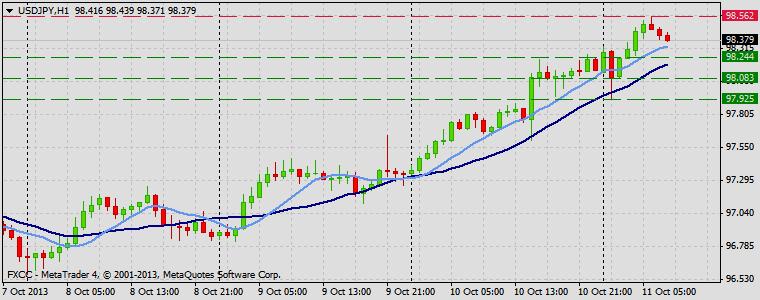 Forex Technical & Market Analysis FXCC Oct 11 2013 USDJPY