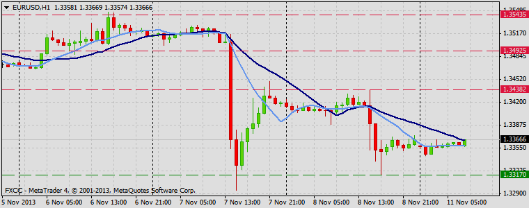 Forex Technical & Market Analysis FXCC Nov 11 2013 EURUSD