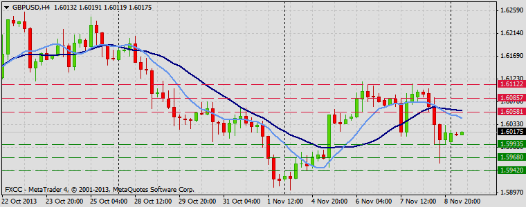 Forex Technical & Market Analysis FXCC Nov 11 2013 GBPUSD
