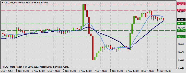 Forex Technical & Market Analysis FXCC Nov 11 2013 USDJPY