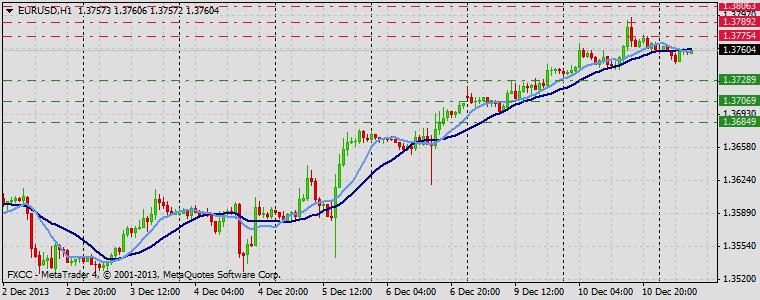 Forex Technical & Market Analysis FXCC Dec 11 2013 EURUSD