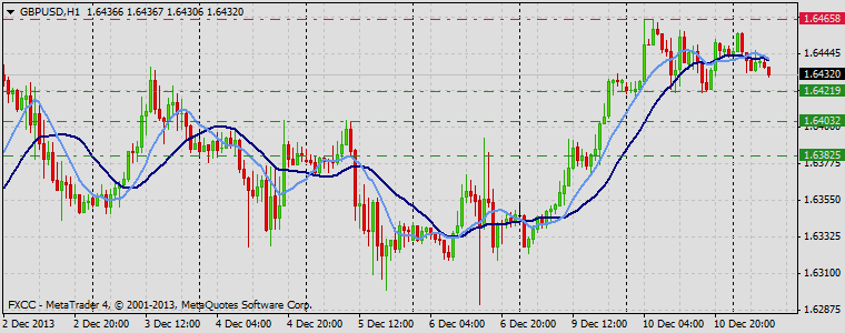 Forex Technical & Market Analysis FXCC Dec 11 2013 GBPUSD