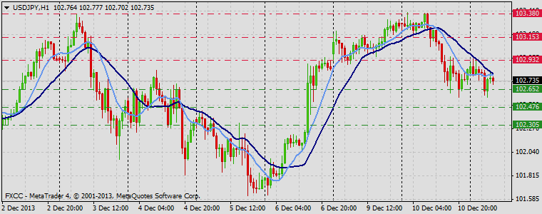 Forex Technical & Market Analysis FXCC Dec 11 2013 USDJPY