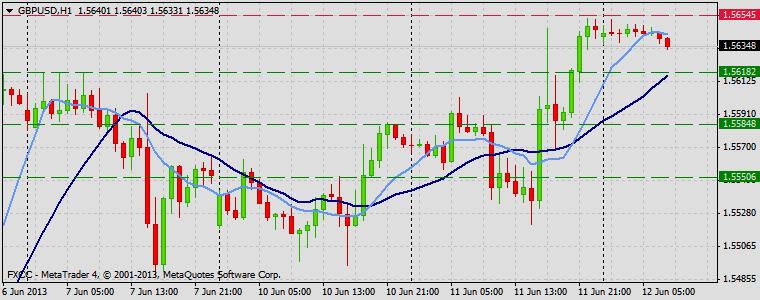 Forex Technical & Market Analysis FXCC Jun 12 2013 GBPUSD