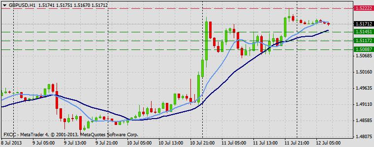 Forex Technical & Market Analysis FXCC Jul 12 2013 GBPUSD