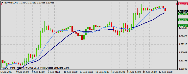 Forex Technical & Market Analysis FXCC Sep 12 2013 EURUSD
