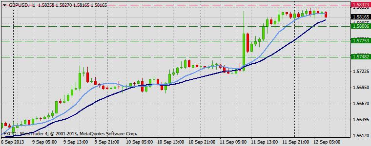 Forex Technical & Market Analysis FXCC Sep 12 2013 GBPUSD