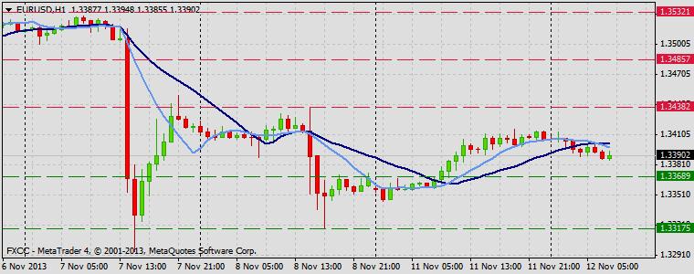 Forex Technical & Market Analysis FXCC Nov 12 2013 EURUSD