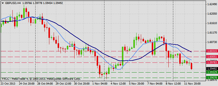 Forex Technical & Market Analysis FXCC Nov 12 2013 GBPUSD