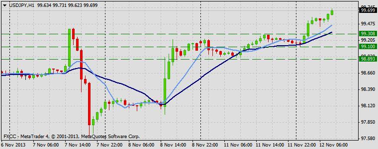 Forex Technical & Market Analysis FXCC Nov 12 2013 USDJPY