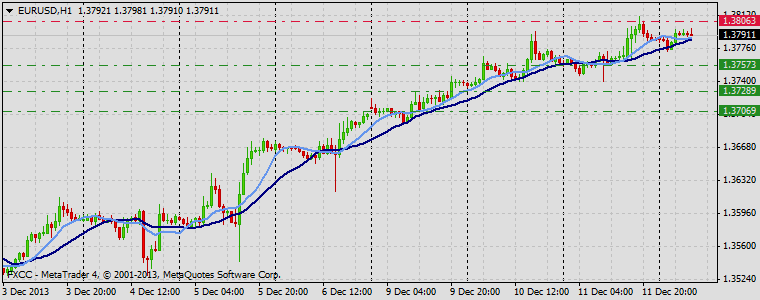 Forex Technical & Market Analysis FXCC Dec 12 2013 EURUSD