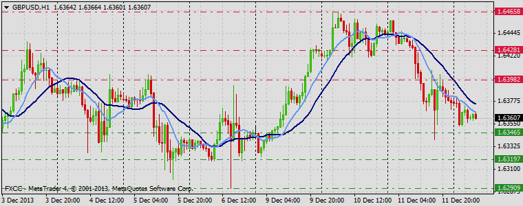 Forex Technical & Market Analysis FXCC Dec 12 2013 GBPUSD