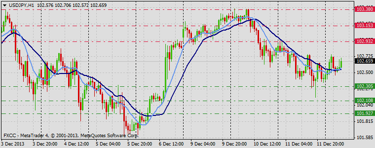 Forex Technical & Market Analysis FXCC Dec 12 2013 USDJPY