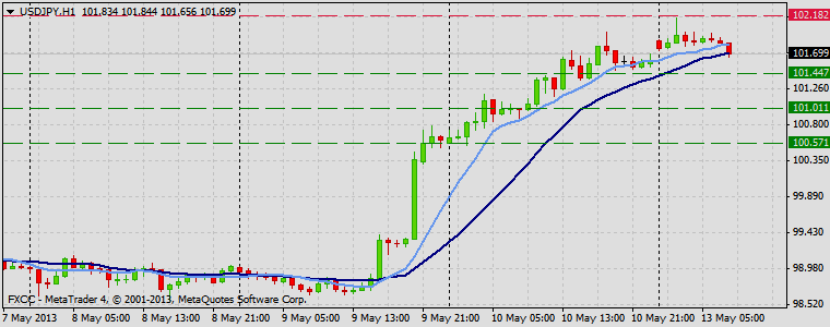 Forex Technical & Market Analysis FXCC May 13 2013 USDJPY