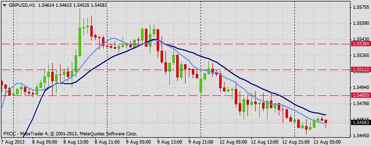 Forex Technical & Market Analysis FXCC Aug 13 2013 GBPUSD