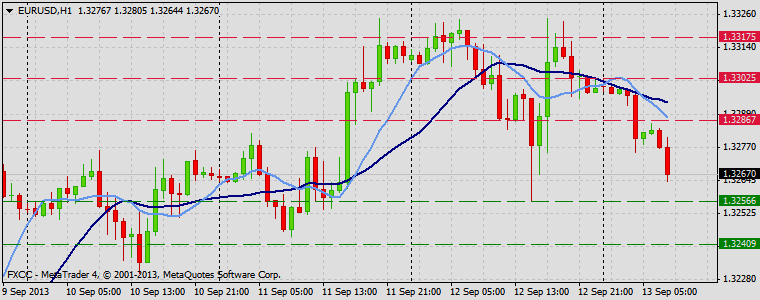 Forex Technical & Market Analysis FXCC Sep 13 2013 EURUSD