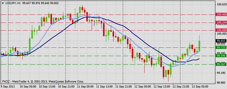 Forex Technical & Market Analysis FXCC Sep 13 2013 USDJPY