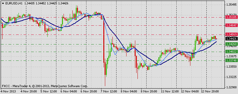 Forex Technical & Market Analysis FXCC Nov 13 2013 EURUSD