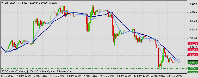 Forex Technical & Market Analysis FXCC Nov 13 2013 GBPUSD