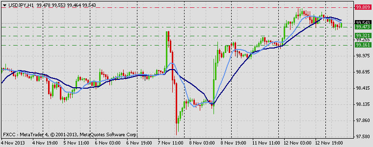 Forex Technical & Market Analysis FXCC Nov 13 2013 USDJPY