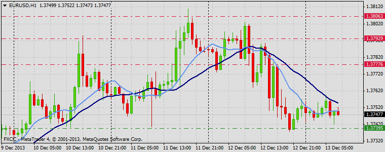 Forex Technical & Market Analysis FXCC Dec 13 2013 EURUSD