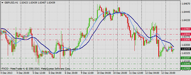 Forex Technical & Market Analysis FXCC Dec 13 2013 GBPUSD