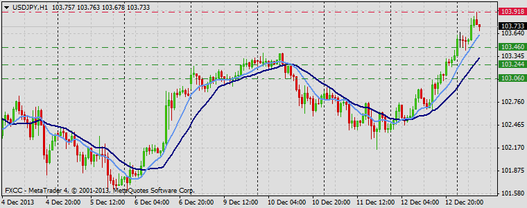 Forex Technical & Market Analysis FXCC Dec 13 2013 USDJPY