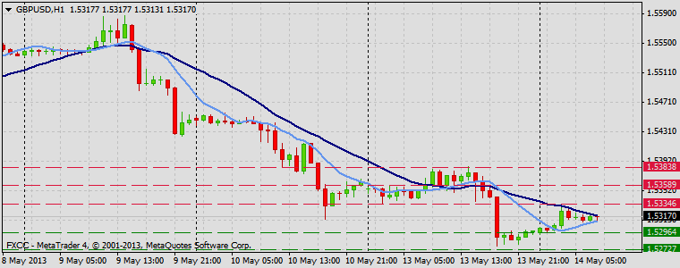 Forex Technical & Market Analysis FXCC May 14 2013 GBPUSD