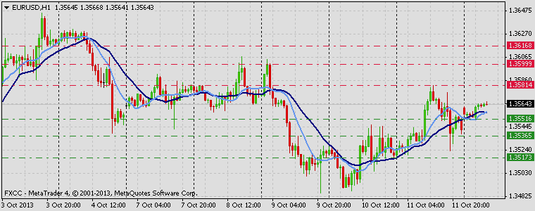 Forex Technical & Market Analysis FXCC Oct 14 2013 EURUSD
