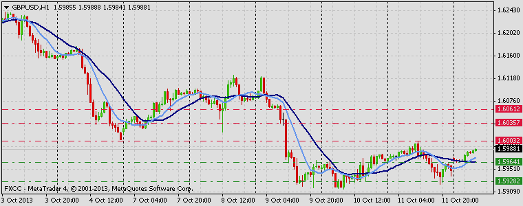 Forex Technical & Market Analysis FXCC Oct 14 2013 GBPUSD