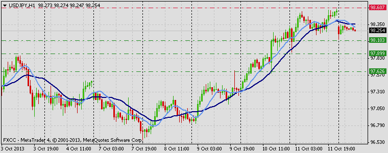 Forex Technical & Market Analysis FXCC Oct 14 2013 USDJPY