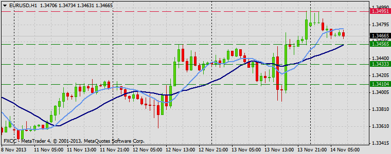 Forex Technical & Market Analysis FXCC Nov 14 2013 EURUSD