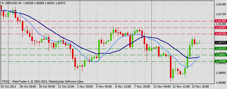 Forex Technical & Market Analysis FXCC Nov 14 2013 GBPUSD