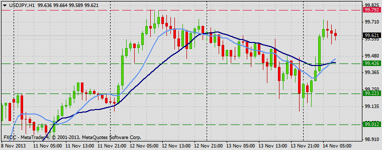 Forex Technical & Market Analysis FXCC Nov 14 2013 USDJPY