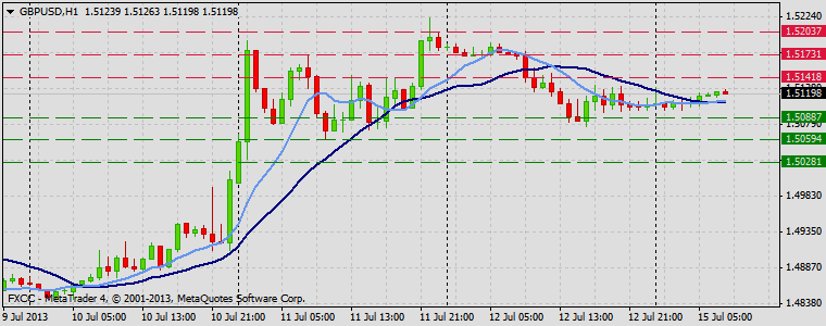 Forex Technical & Market Analysis FXCC Jul 15 2013 GBPUSD